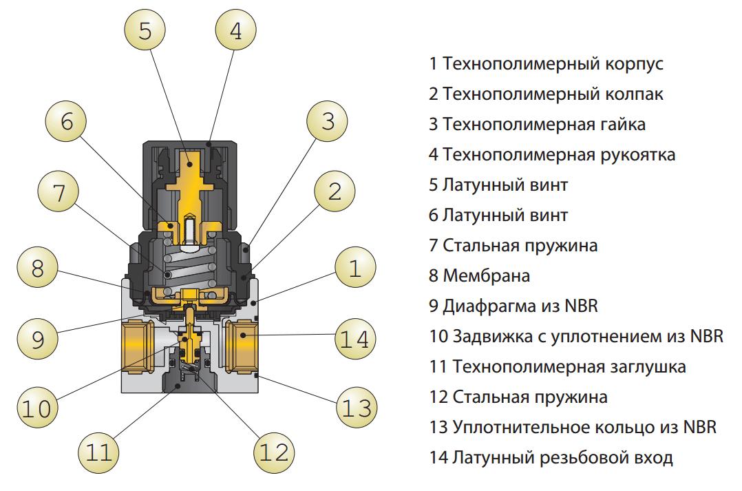Схема устройства регулятора давления